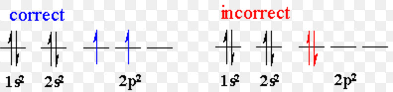 Hund's rule of maximum multiplicity