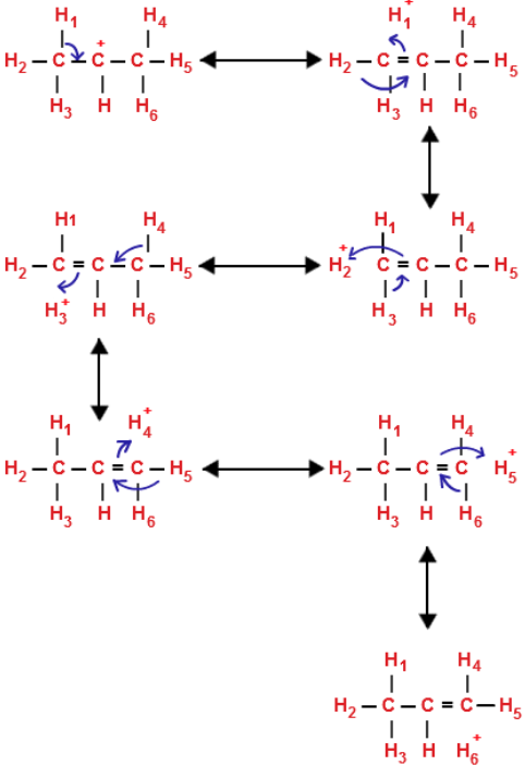 Hyperconjugation in isopropyl carbocation
