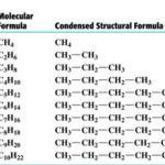 IUPAC names of alkanes