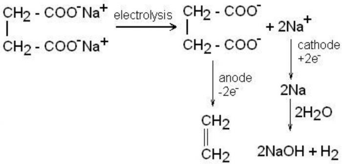 Kolbe's electrolytic reaction