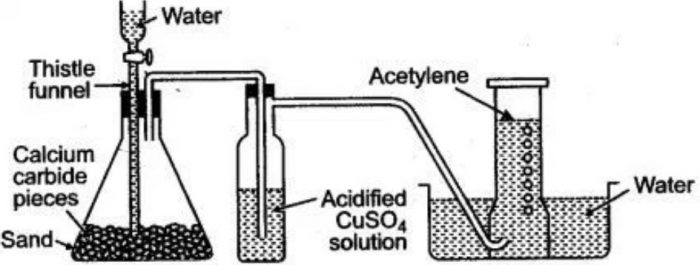 Laboratory preparation of acetylene