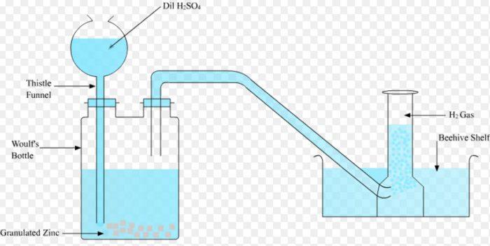 Laboratory preparation of dihydrogen