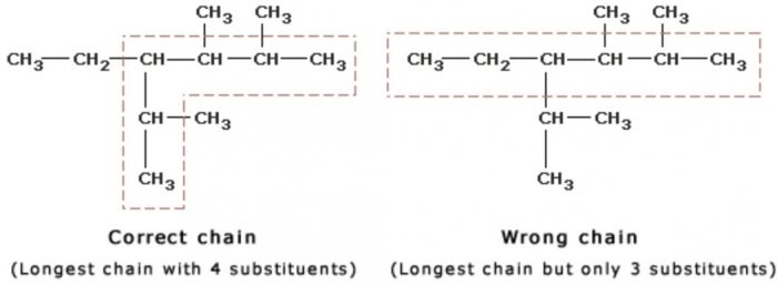 Longest chain rule