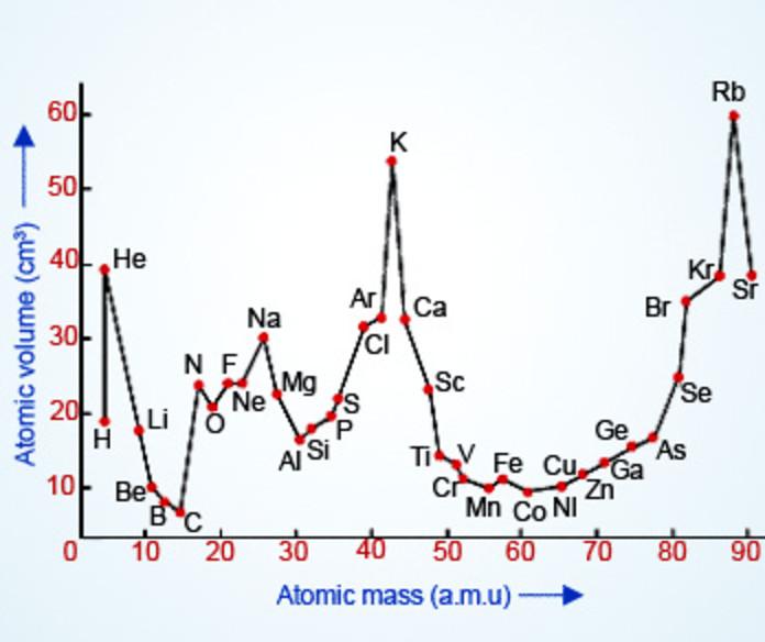 Lothar Meyer's Graph