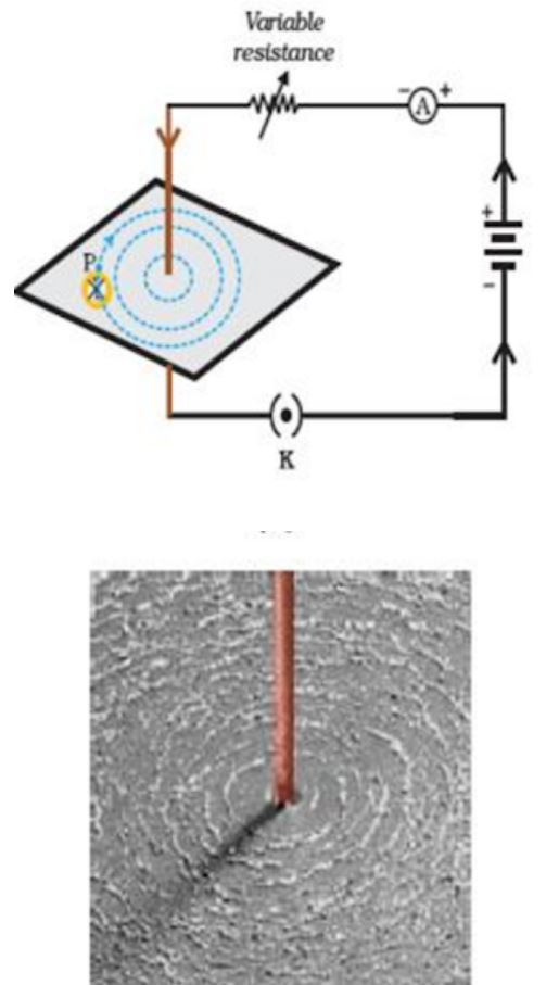 Magnetic Field due to a current through a straight conductor