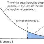 Maxwell-Boltzmann distribution curve