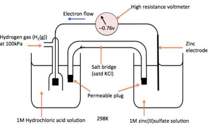 Measurement of Electrode Potential of Zn2+| Zn Electrode