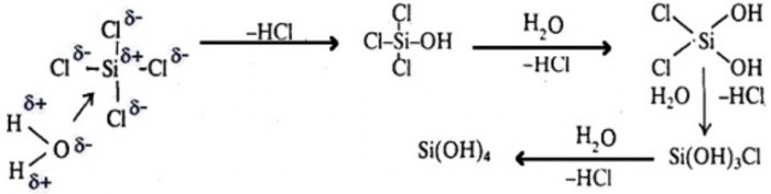 Mechanism of hydrolysis of SiCl4