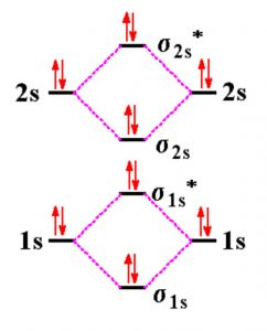 Molecular orbital energy level for Be2