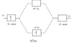 Molecular orbital energy level for H2+