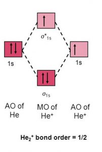 Molecular orbital energy level for He2+
