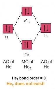 Molecular orbital of He2 molecule