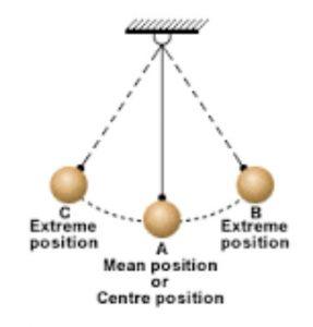 Motion of a pendulum