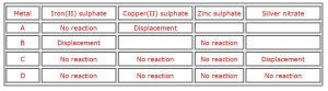 NCERT Solutions Chapter 3 Metals and Non Metals Science