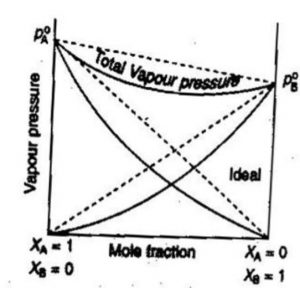Negative deviation from Raoult's Law