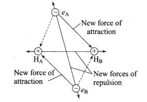 New forces of attraction and repulsion