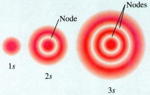 Nodes in s orbital