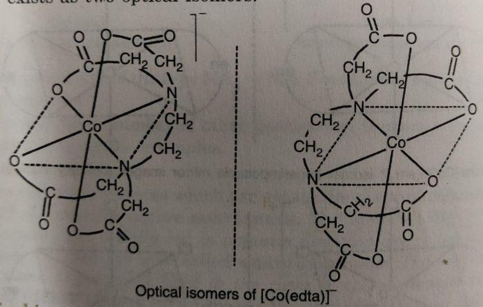 Optical isomers of [Co(edta]-
