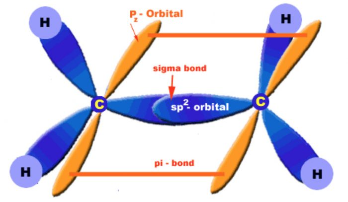 Orbital diagrams of ethene molecule