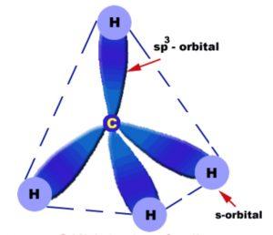 Orbital picture of methane