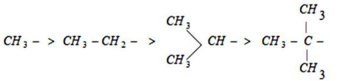 Order of hyperconjugation