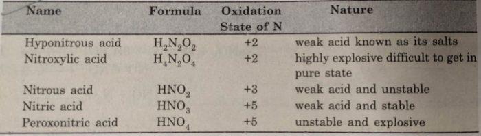 Oxides of nirogen