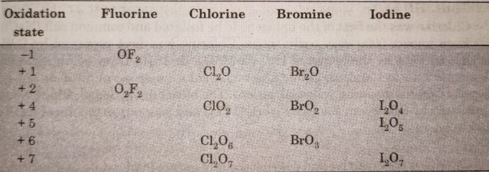 Oxides of halogen in different oxidation state