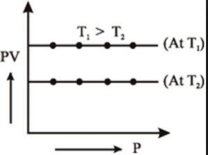 PV vs P graph