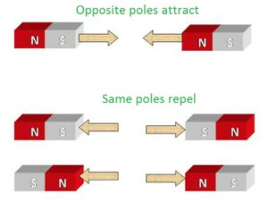 Poles of magnet
