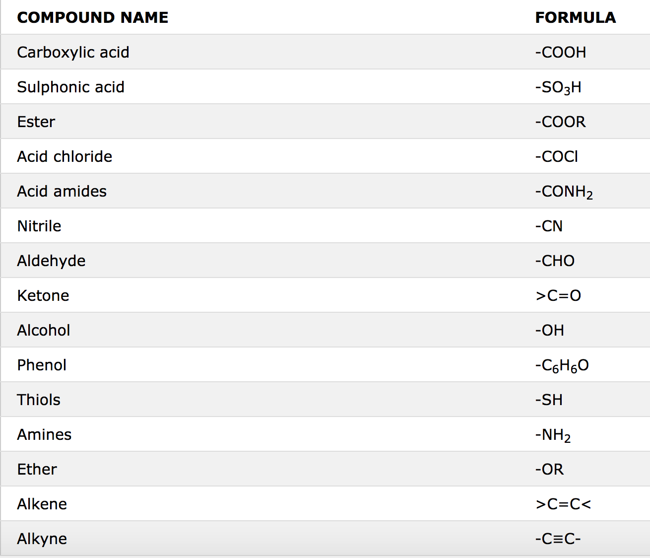 Rules For IUPAC Nomenclature Of Polyfunctional Compounds