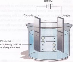 Process of electrolysis