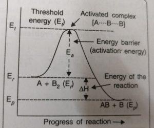 Progress of a Reaction