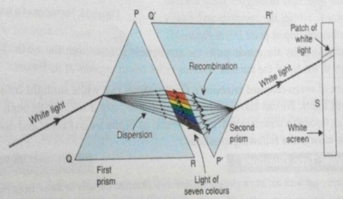 Re-Combination of Spectrum Colours to Give White Light