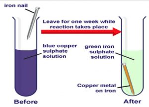 Reaction between copper sulphate and iron