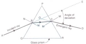 Refraction-through-glass-prism