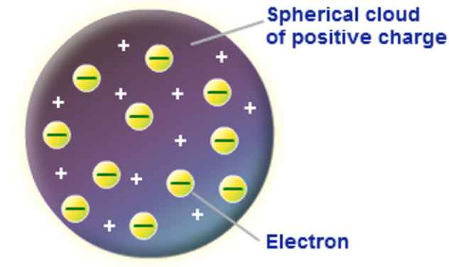 an experiment of the positive charges of electron and intercellular fluid in the photosynthesis The positive charge is typically carried by atoms or  and a resonance similar to electron plasma oscillations occurs at a frequency  photosynthesis,.