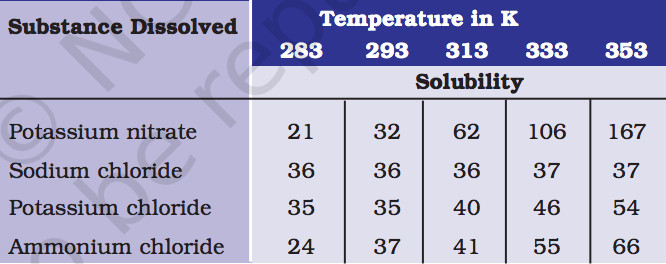 class 9 science chapter 2