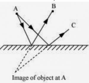 science class 8 chapter 16