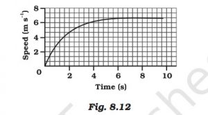 Fig 8.12 Science Chapter 8 Motion