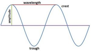 Sign convention in an electron wave