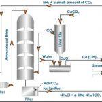 Solvay-ammonia process