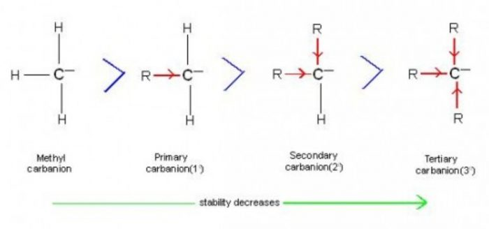 Stability of carbanion