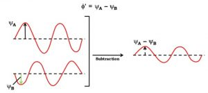 Subtractive effect of electron wave