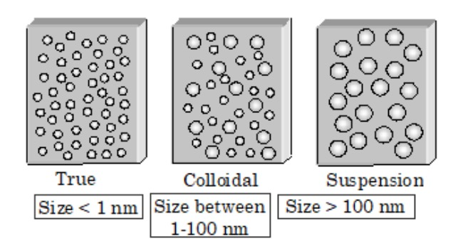 Colloidal State   Chemistry, Class 12, Surface Chemistry