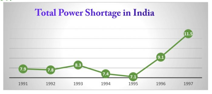 Total power shortage in India