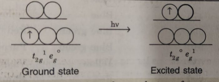 Transition of one electron in [Ti(H2O)6]3+