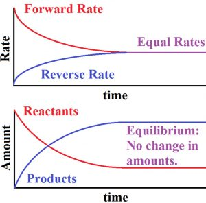 Variation in reaction rate