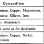 alloys of aluminium
