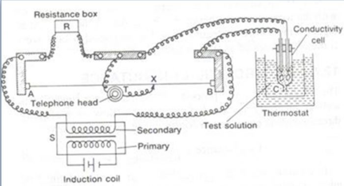 Determination of conductivity