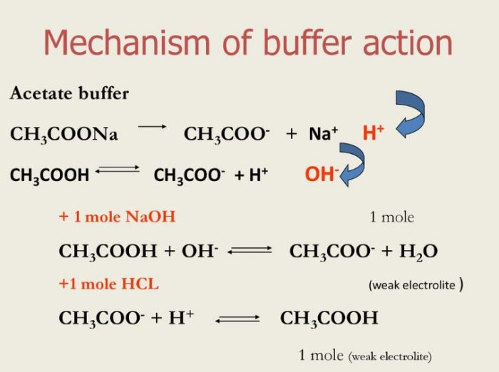 buffer action